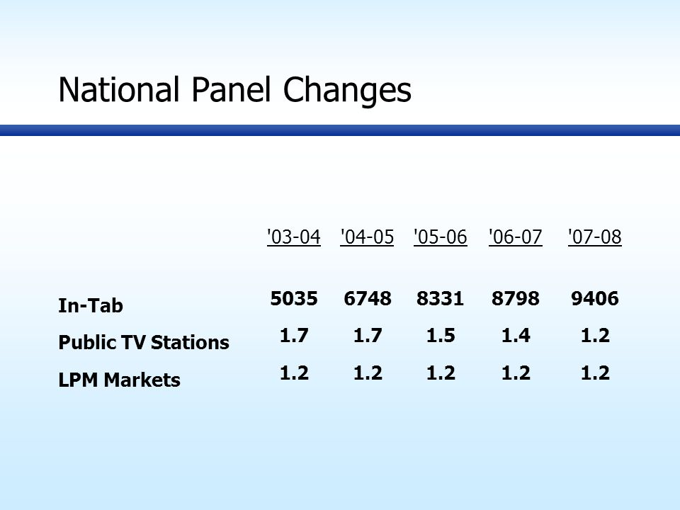 National Panel Changes 03-04 04-05 05-06 06-07 07-08 In-Tab 50356748833187989406 Public TV Stations 1.7 1.51.41.2 LPM Markets 1.2