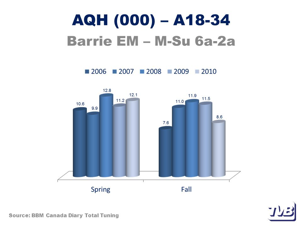 AQH (000) – A18-34 Barrie EM – M-Su 6a-2a Source: BBM Canada Diary Total Tuning