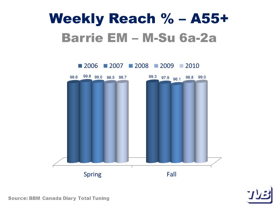 Weekly Reach % – A55+ Barrie EM – M-Su 6a-2a Source: BBM Canada Diary Total Tuning
