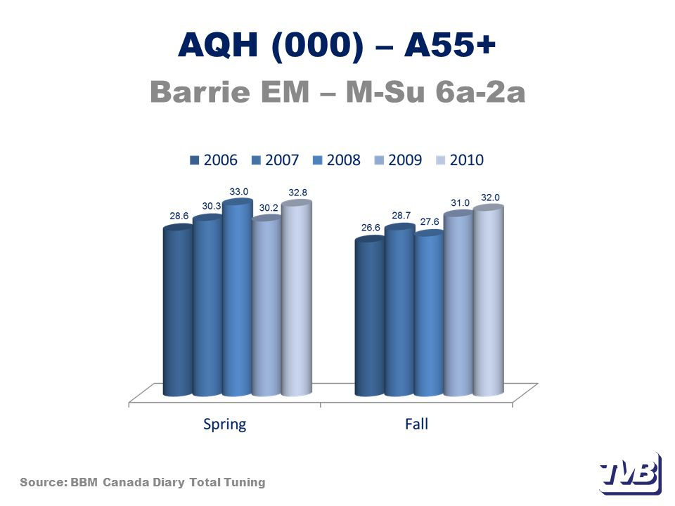 AQH (000) – A55+ Barrie EM – M-Su 6a-2a Source: BBM Canada Diary Total Tuning