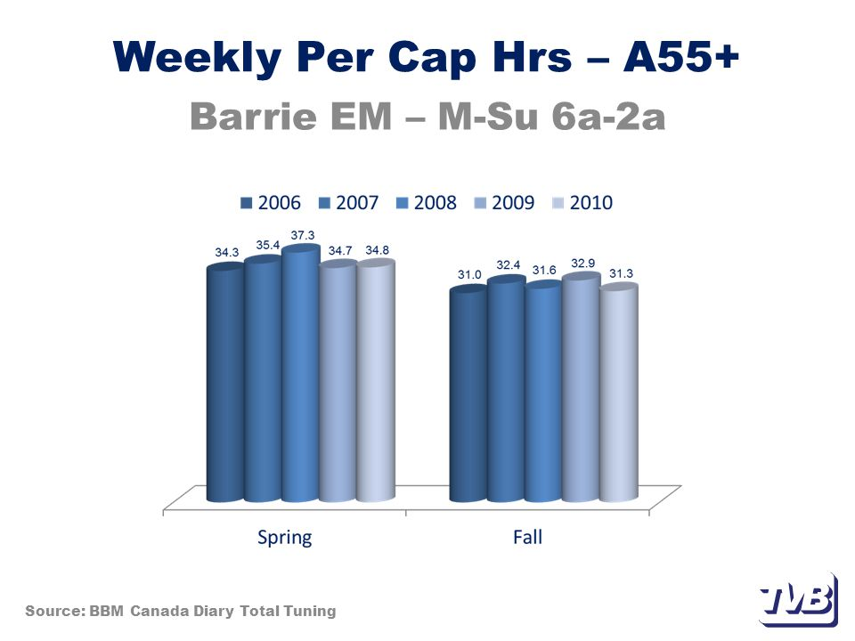 Weekly Per Cap Hrs – A55+ Barrie EM – M-Su 6a-2a Source: BBM Canada Diary Total Tuning