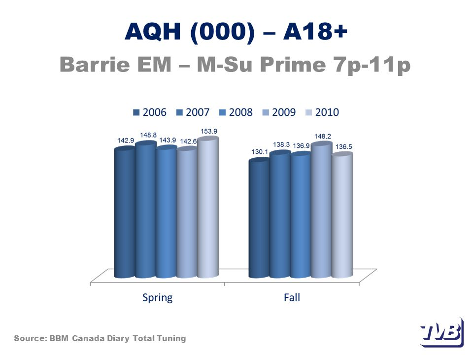 AQH (000) – A18+ Barrie EM – M-Su Prime 7p-11p Source: BBM Canada Diary Total Tuning