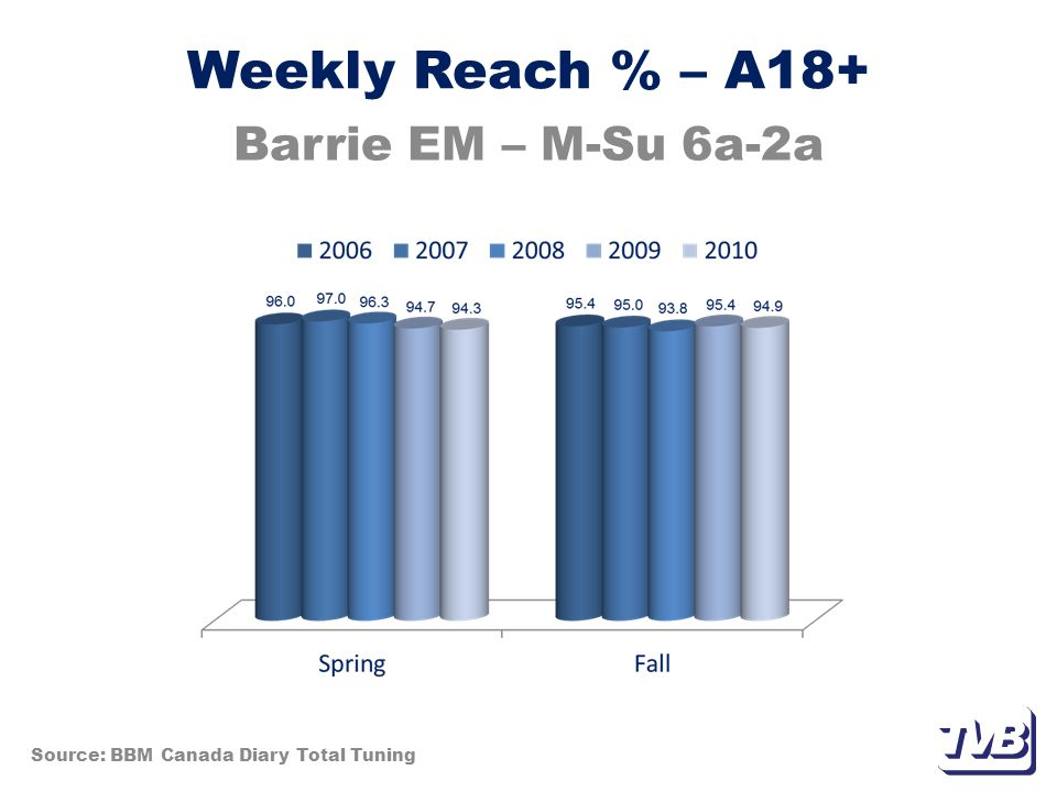 Weekly Reach % – A35-54 Barrie EM – M-Su Prime 7p-11p Source: BBM Canada Diary Total Tuning