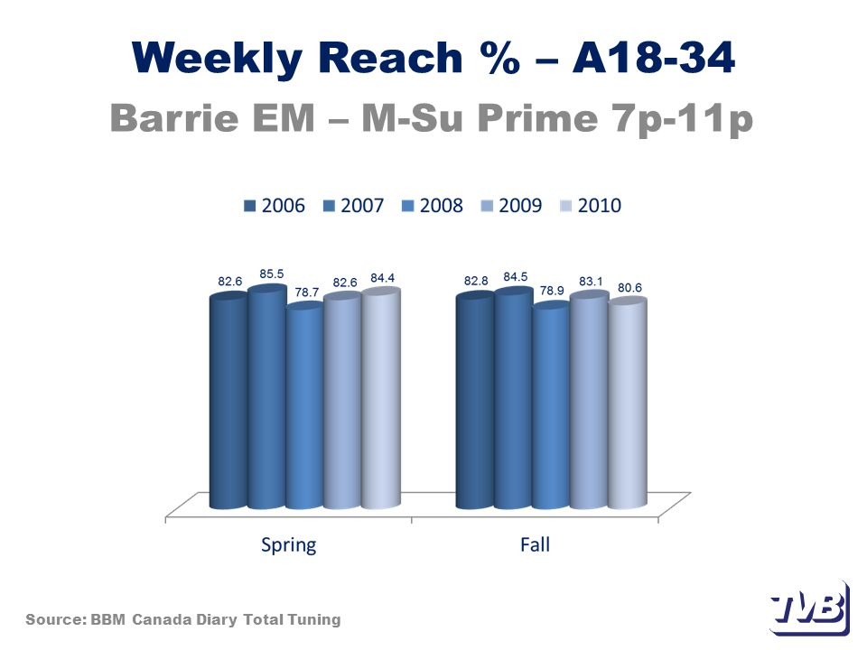 Weekly Reach % – A18-34 Barrie EM – M-Su Prime 7p-11p Source: BBM Canada Diary Total Tuning