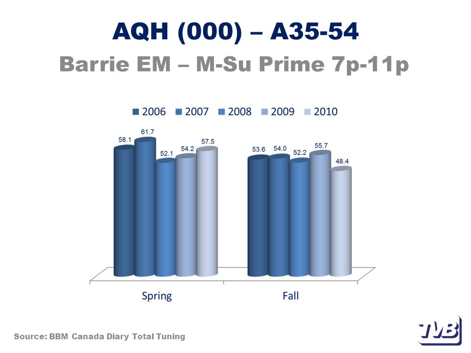 AQH (000) – A35-54 Barrie EM – M-Su Prime 7p-11p Source: BBM Canada Diary Total Tuning