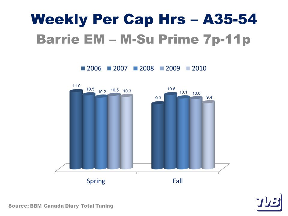Weekly Per Cap Hrs – A35-54 Barrie EM – M-Su Prime 7p-11p Source: BBM Canada Diary Total Tuning