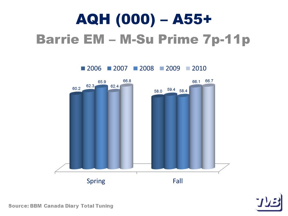 AQH (000) – A55+ Barrie EM – M-Su Prime 7p-11p Source: BBM Canada Diary Total Tuning