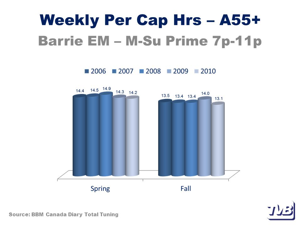 Weekly Per Cap Hrs – A55+ Barrie EM – M-Su Prime 7p-11p Source: BBM Canada Diary Total Tuning
