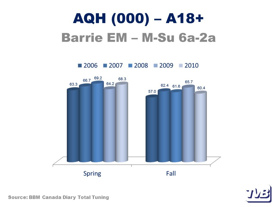 Weekly Reach % – A35-54 Barrie EM – M-Su 6a-2a Source: BBM Canada Diary Total Tuning
