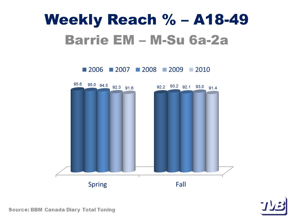 Weekly Per Cap Hrs – A35-54 Barrie EM – M-Su 6a-2a Source: BBM Canada Diary Total Tuning