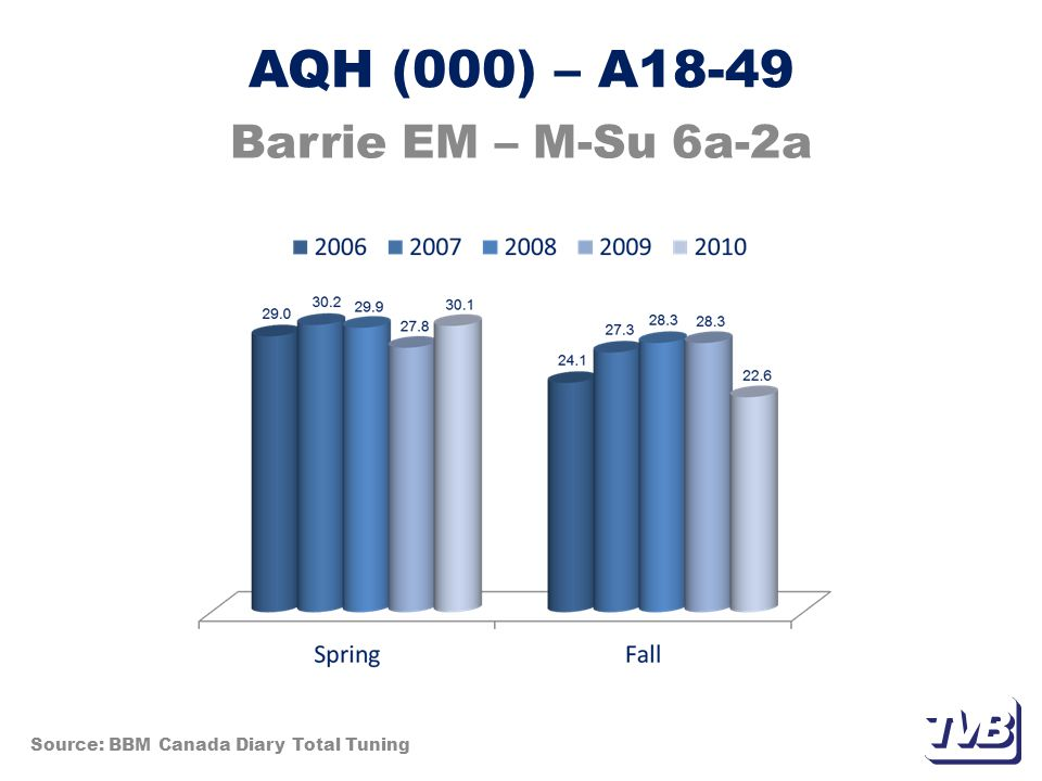 Weekly Reach % – A25-54 Barrie EM – M-Su Prime 7p-11p Source: BBM Canada Diary Total Tuning