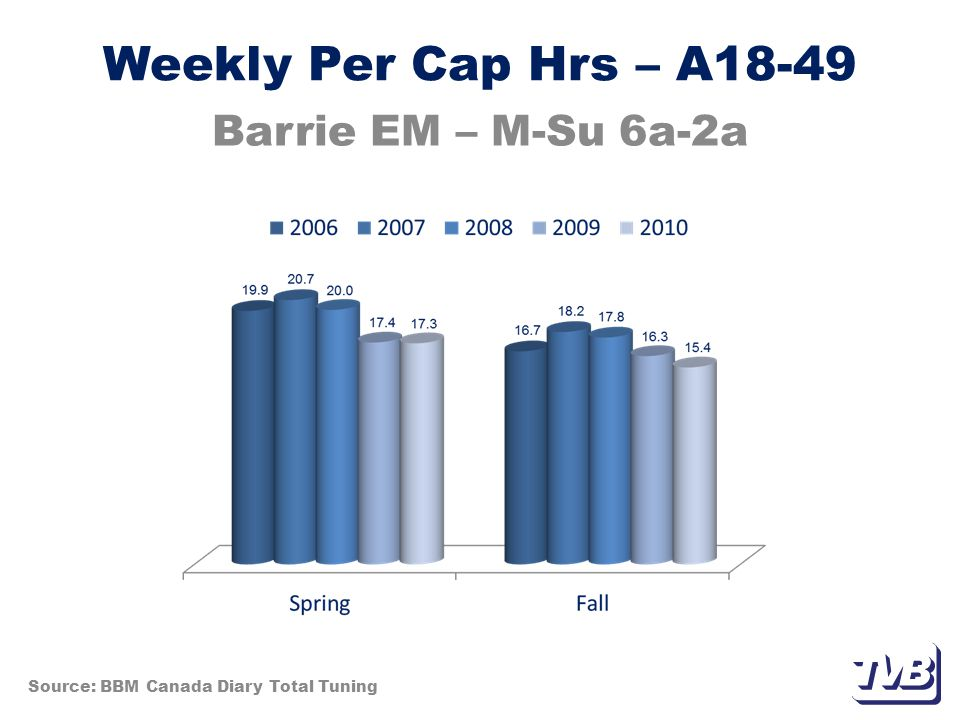 Weekly Per Cap Hrs – A18-49 Barrie EM – M-Su 6a-2a Source: BBM Canada Diary Total Tuning