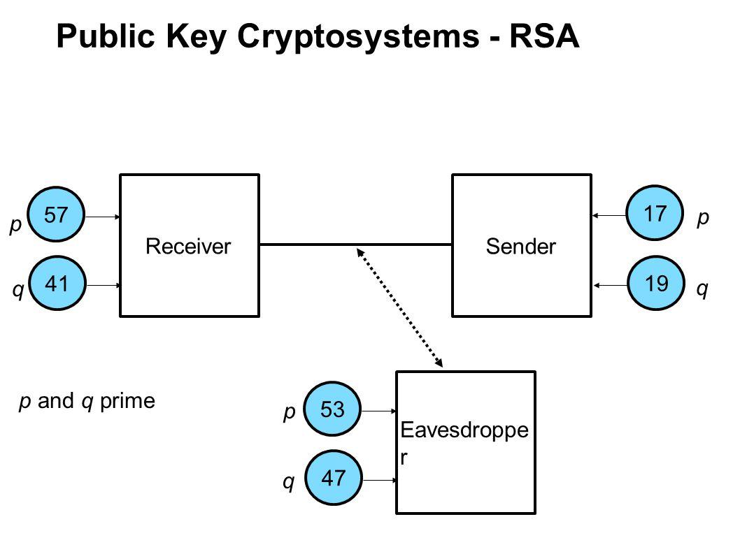 Public Key Cryptosystems - RSA Receiver Sender Eavesdroppe r 175753411947 p q p q p q p and q prime
