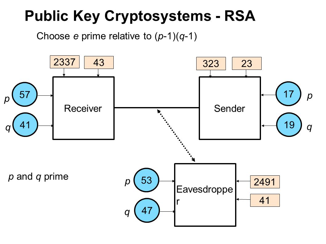 Public Key Cryptosystems - RSA Receiver Sender Eavesdroppe r 175753411947 p q p q p q p and q prime Choose e prime relative to (p-1)(q-1) 2337 323 2491 43 23 41
