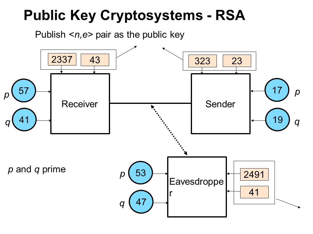 Public Key Cryptosystems - RSA Receiver Sender Eavesdroppe r 175753411947 p q p q p q p and q prime Publish pair as the public key 2337 323 2491 43 23 41