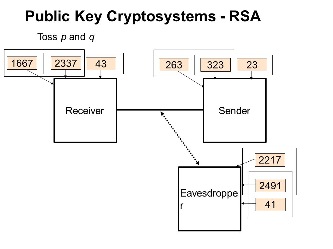Public Key Cryptosystems - RSA Receiver Sender Eavesdroppe r Toss p and q 263 323 2491 43 23 41 16672337 2217