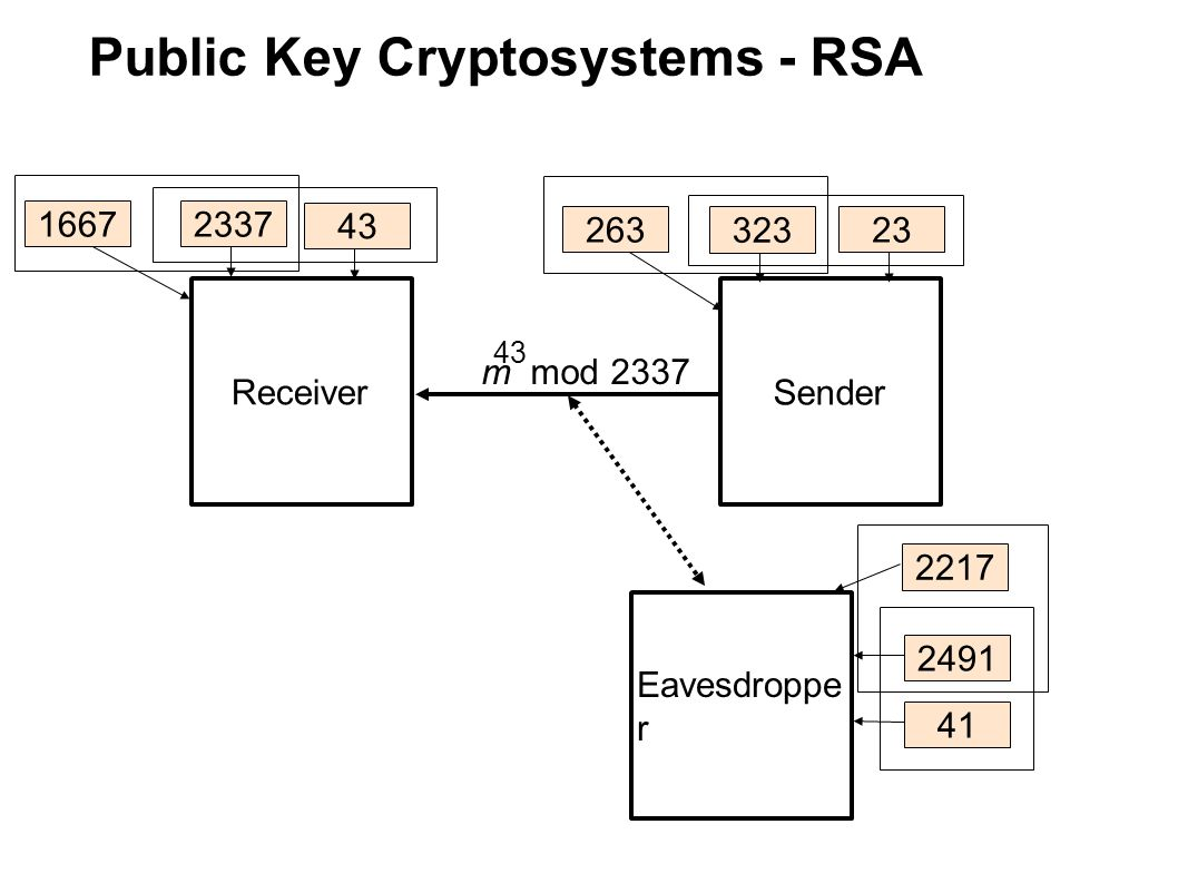 Public Key Cryptosystems - RSA Receiver Sender Eavesdroppe r 263 323 2491 43 23 41 16672337 2217 m mod 2337 43