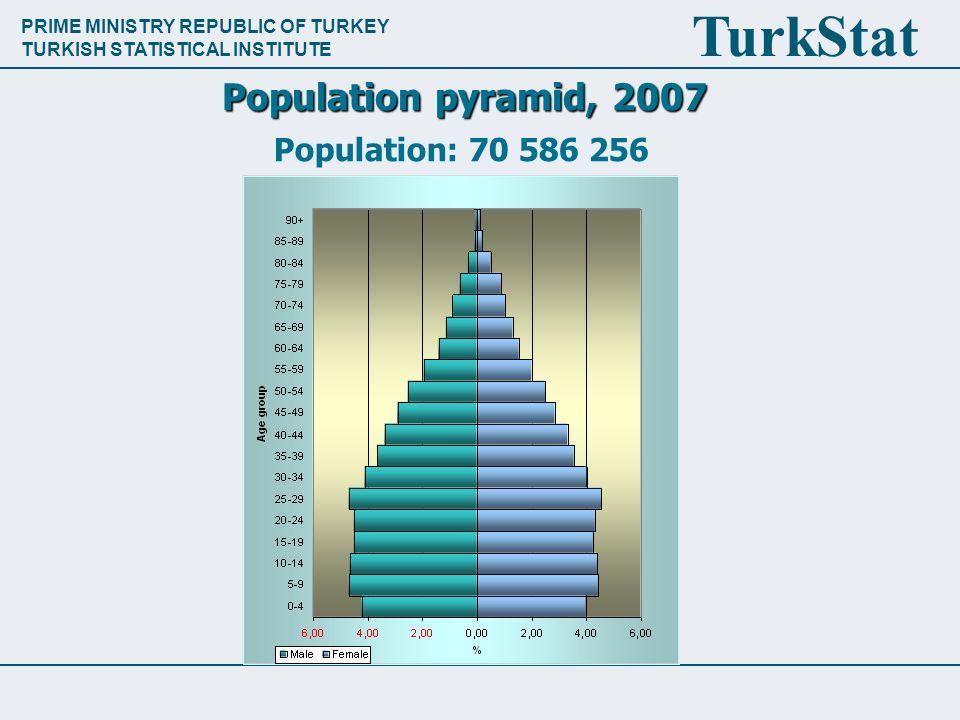 PRIME MINISTRY REPUBLIC OF TURKEY TURKISH STATISTICAL INSTITUTE TurkStat Population pyramid, 2007 Population: 70 586 256