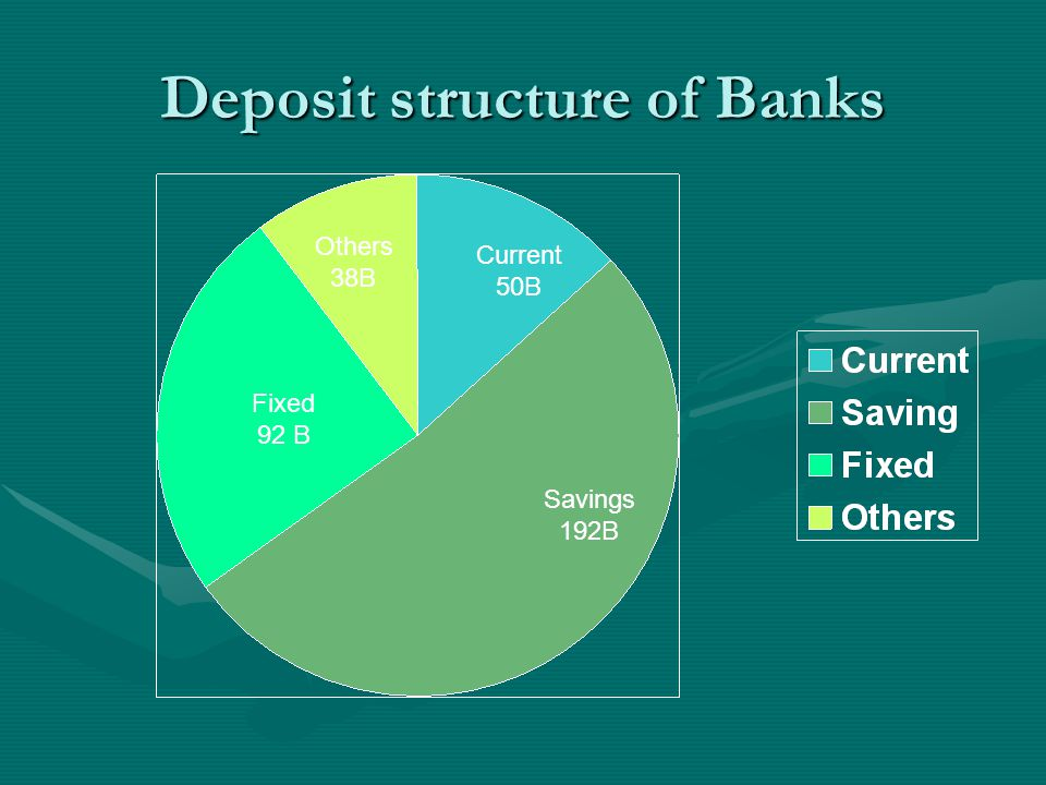 Deposit structure of Banks Savings 192B Fixed 92 B Current 50B Others 38B