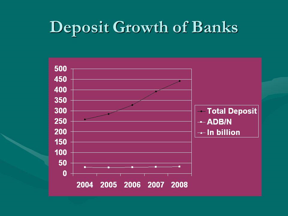 Deposit Growth of Banks