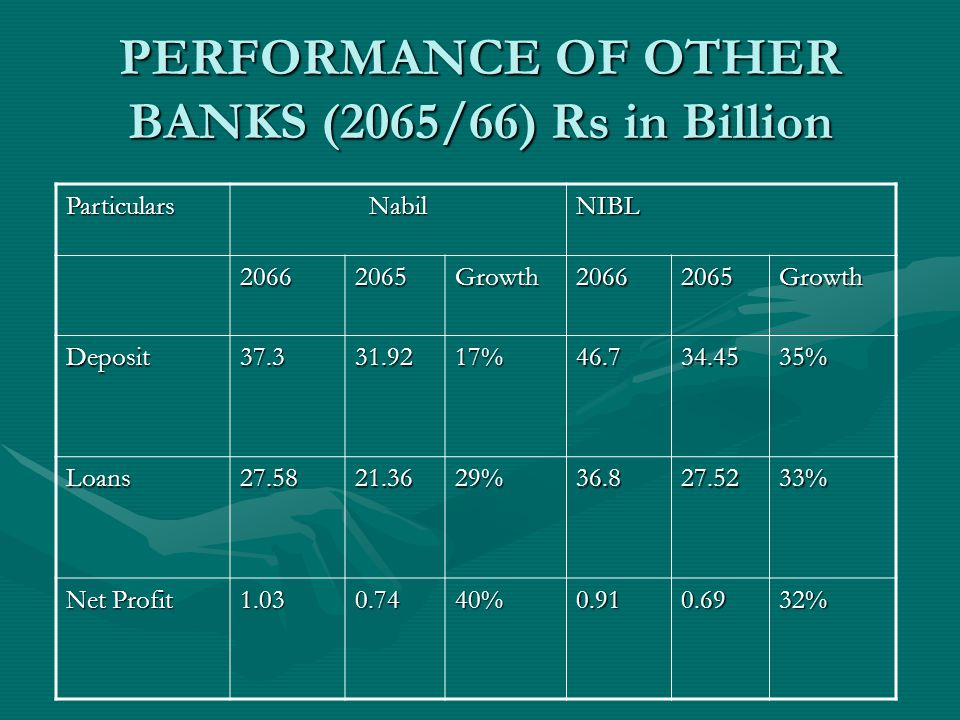 PERFORMANCE OF OTHER BANKS (2065/66) Rs in Billion ParticularsNabilNIBL 20662065Growth20662065Growth Deposit37.331.9217%46.734.4535% Loans27.5821.3629%36.827.5233% Net Profit 1.030.7440%0.910.6932%