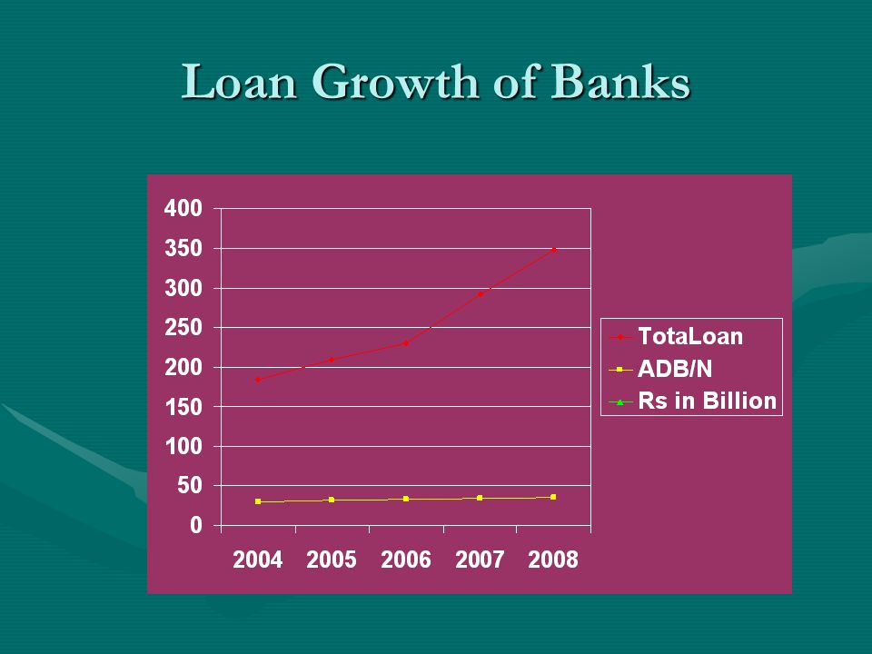 Loan Growth of Banks