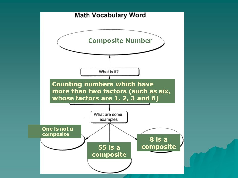Composite Number Counting numbers which have more than two factors (such as six, whose factors are 1, 2, 3 and 6) One is not a composite 8 is a compos