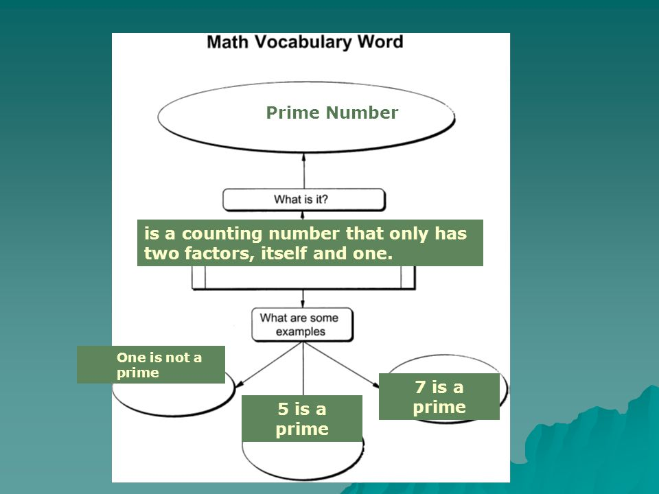 Composite Number Counting numbers which have more than two factors (such as six, whose factors are 1, 2, 3 and 6) One is not a composite 8 is a composite 55 is a composite