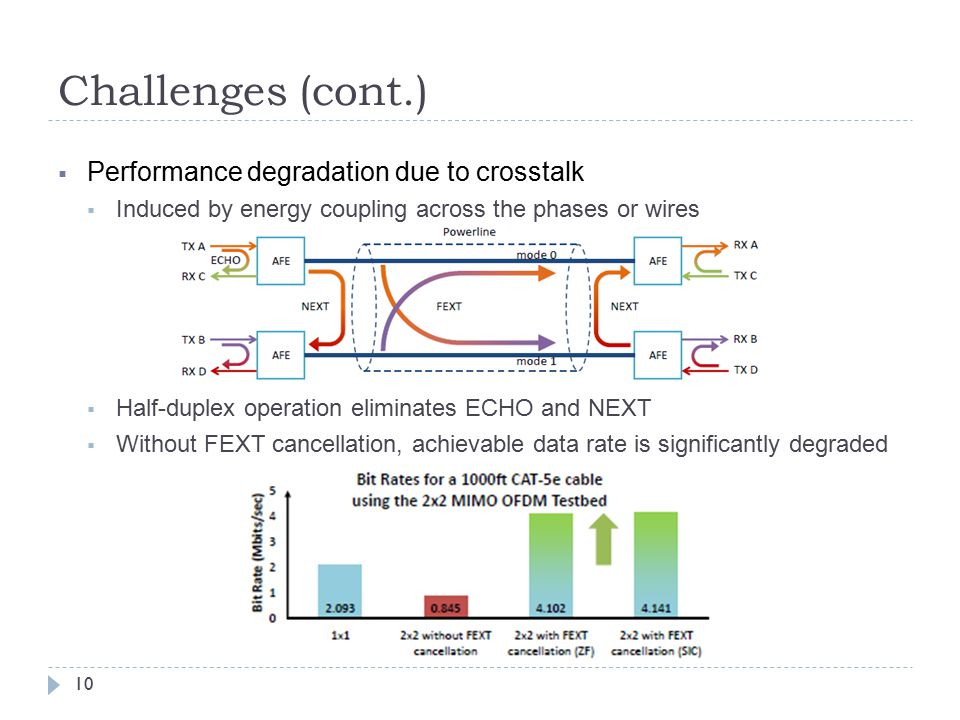 Challenges (cont.)  Performance degradation due to crosstalk  Induced by energy coupling across the phases or wires  Half-duplex operation eliminates ECHO and NEXT  Without FEXT cancellation, achievable data rate is significantly degraded 10