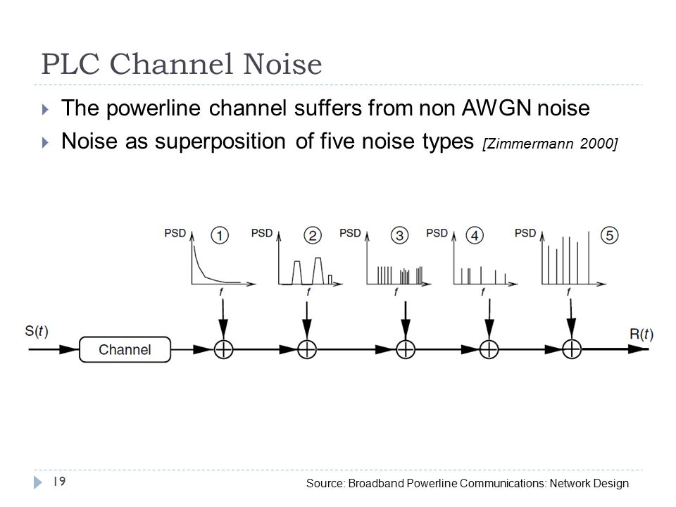 PLC Channel Noise  The powerline channel suffers from non AWGN noise  Noise as superposition of five noise types [Zimmermann 2000] 19 Source: Broadband Powerline Communications: Network Design
