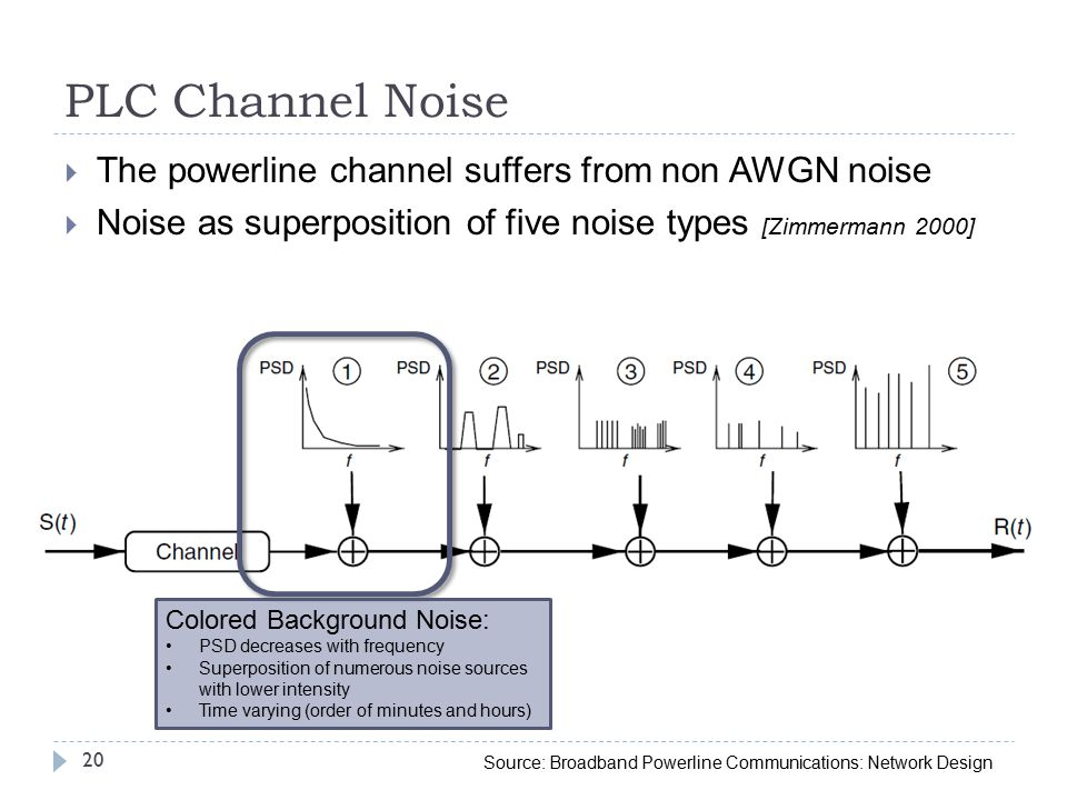 PLC Channel Noise  The powerline channel suffers from non AWGN noise  Noise as superposition of five noise types [Zimmermann 2000] 20 Colored Background Noise: PSD decreases with frequency Superposition of numerous noise sources with lower intensity Time varying (order of minutes and hours) Source: Broadband Powerline Communications: Network Design