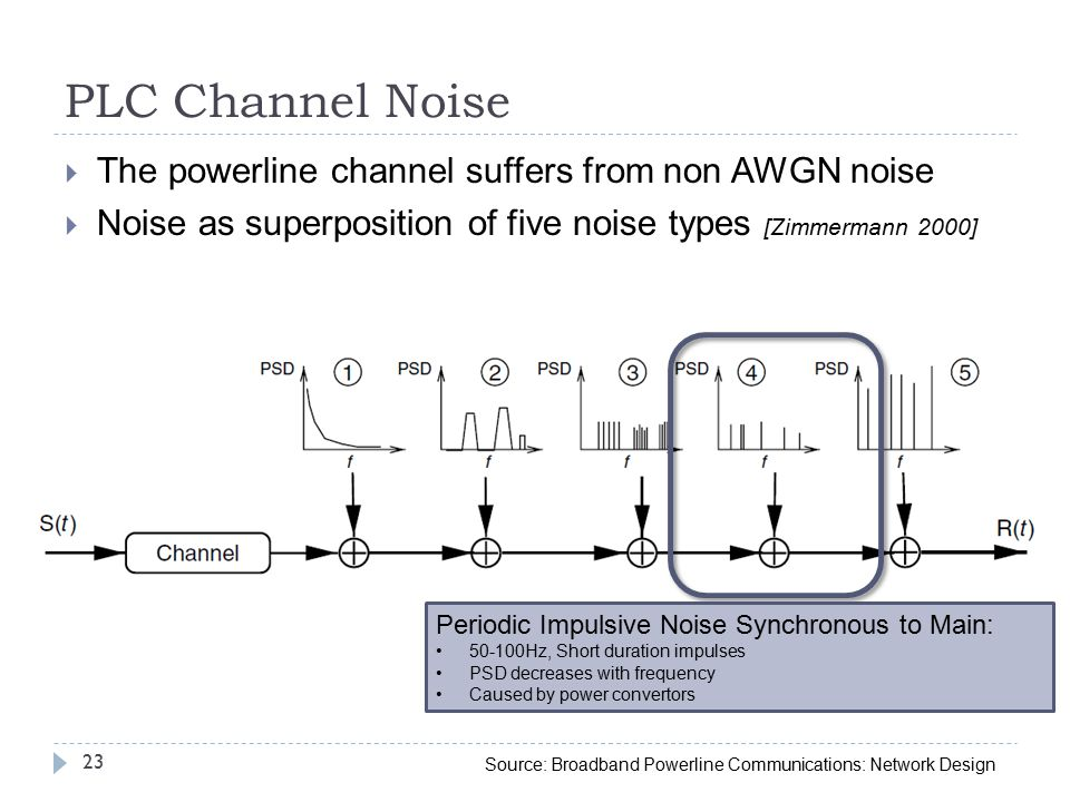 PLC Channel Noise  The powerline channel suffers from non AWGN noise  Noise as superposition of five noise types [Zimmermann 2000] 23 Periodic Impulsive Noise Synchronous to Main: 50-100Hz, Short duration impulses PSD decreases with frequency Caused by power convertors Source: Broadband Powerline Communications: Network Design