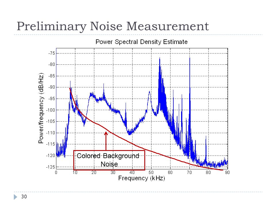 Preliminary Noise Measurement 30 Colored Background Noise