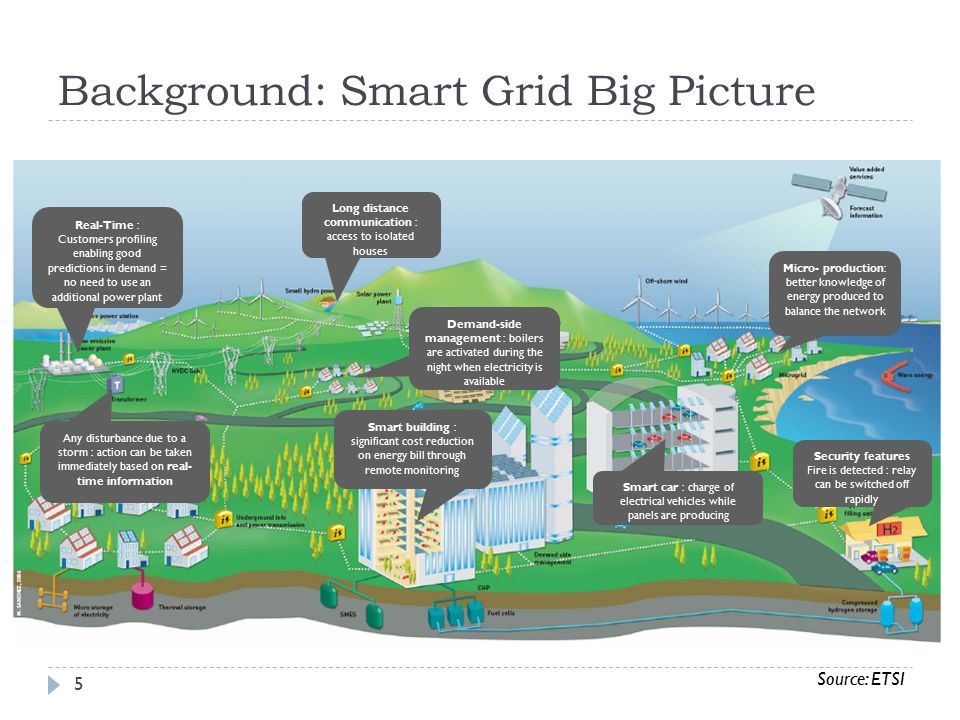 Background: Smart Grid Big Picture Smart car : charge of electrical vehicles while panels are producing Long distance communication : access to isolated houses Real-Time : Customers profiling enabling good predictions in demand = no need to use an additional power plant Any disturbance due to a storm : action can be taken immediately based on real- time information Smart building : significant cost reduction on energy bill through remote monitoring Demand-side management : boilers are activated during the night when electricity is available Micro- production: better knowledge of energy produced to balance the network Security features Fire is detected : relay can be switched off rapidly Source: ETSI 5