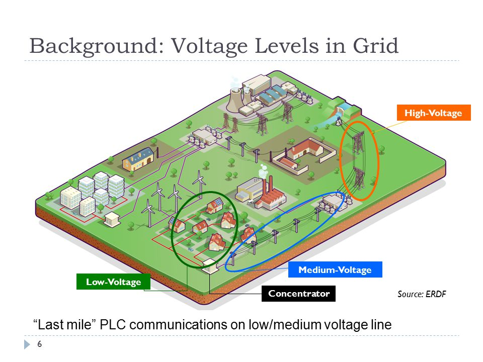Motivation for Last Mile PLC Source: Powerline Intelligent Metering Evolution (PRIME) Alliance Draft v1.3E 7  Concentrator controls medium to subscriber meters  Similar to wireless communications basestation  Applications  Automatic meter reading (right)  Smart energy management  Device-specific billing (plug-in hybrid)  Improving reliability and rate  Mitigate impulsive noise  Transmit over multiple phases  Standards target ~100 kbps  ERDF G3-PLC [Électricité Réseau Dist.
