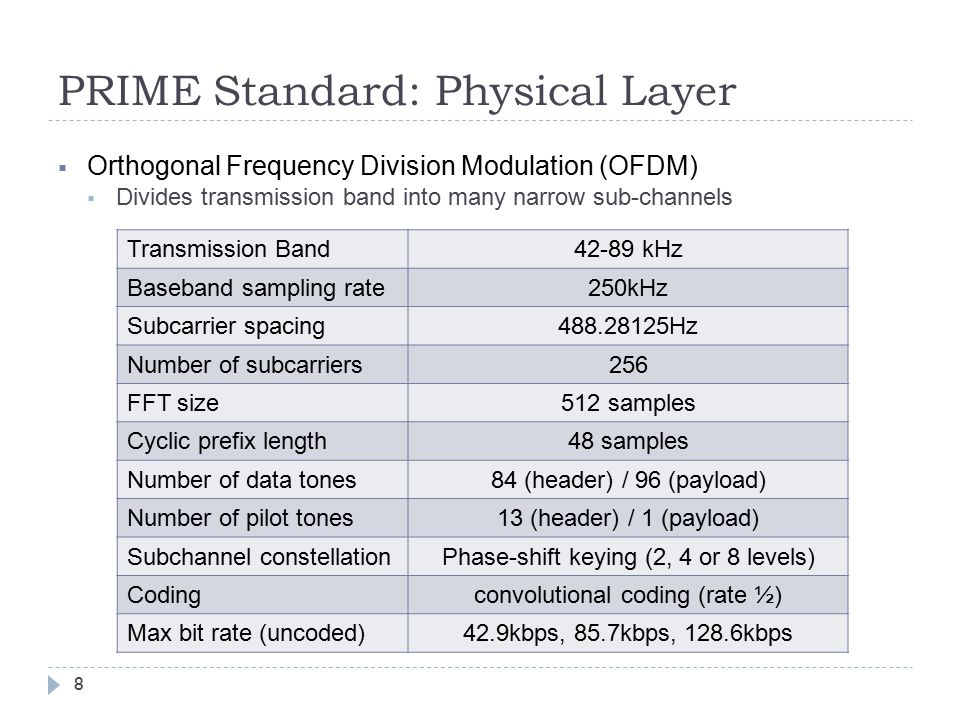 PRIME Standard: Physical Layer  Orthogonal Frequency Division Modulation (OFDM)  Divides transmission band into many narrow sub-channels Transmission Band42-89 kHz Baseband sampling rate250kHz Subcarrier spacing488.28125Hz Number of subcarriers256 FFT size512 samples Cyclic prefix length48 samples Number of data tones84 (header) / 96 (payload) Number of pilot tones13 (header) / 1 (payload) Subchannel constellationPhase-shift keying (2, 4 or 8 levels) Codingconvolutional coding (rate ½) Max bit rate (uncoded)42.9kbps, 85.7kbps, 128.6kbps 8