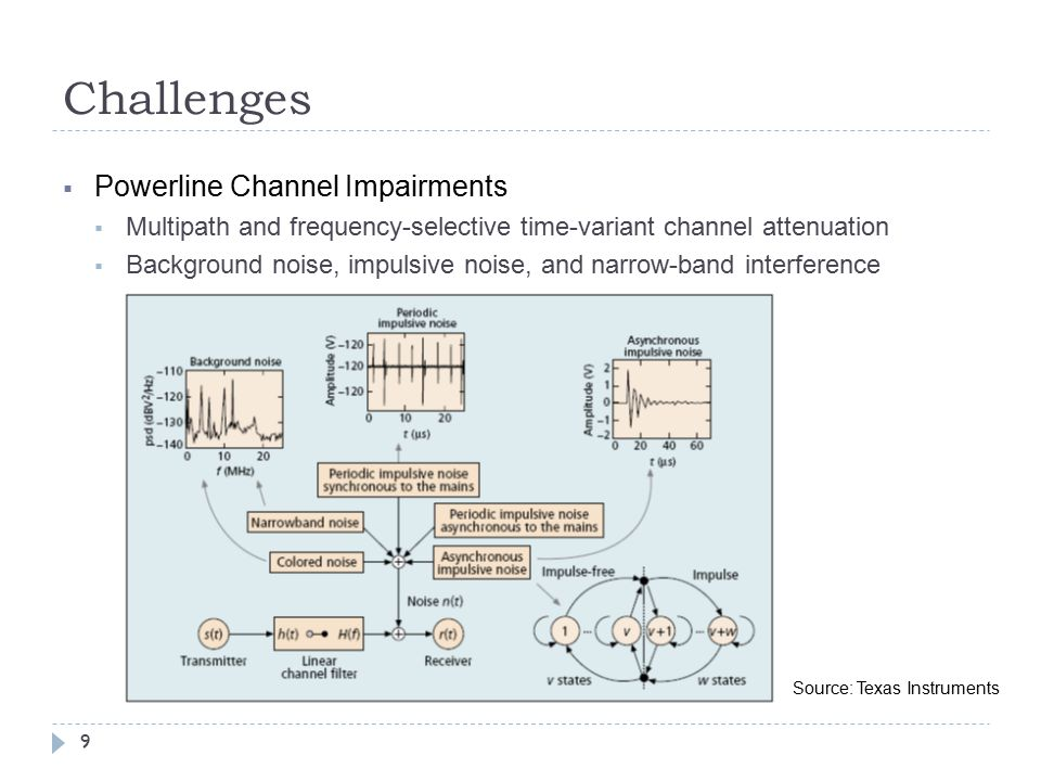 Challenges  Powerline Channel Impairments  Multipath and frequency-selective time-variant channel attenuation  Background noise, impulsive noise, and narrow-band interference 9 Source: Texas Instruments