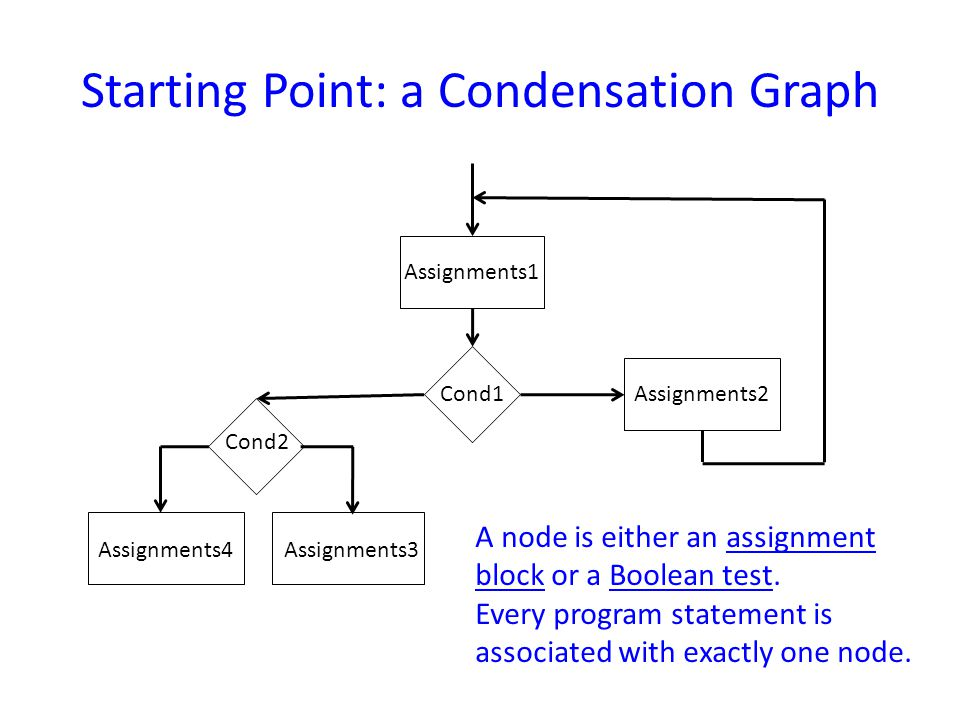 Starting Point: a Condensation Graph Assignments1 Assignments2 Assignments3Assignments4 Cond1 Cond2 A node is either an assignment block or a Boolean test.