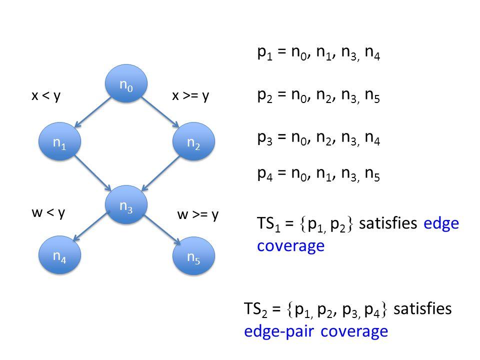 n0n0 n0n0 n1n1 n1n1 n2n2 n2n2 n3n3 n3n3 n4n4 n4n4 n5n5 n5n5 p 1 = n 0, n 1, n 3, n 4 p 2 = n 0, n 2, n 3, n 5 TS 1 =  p 1, p 2  satisfies edge coverage p 3 = n 0, n 2, n 3, n 4 p 4 = n 0, n 1, n 3, n 5 TS 2 =  p 1, p 2, p 3, p 4  satisfies edge-pair coverage x < yx >= y w < y w >= y