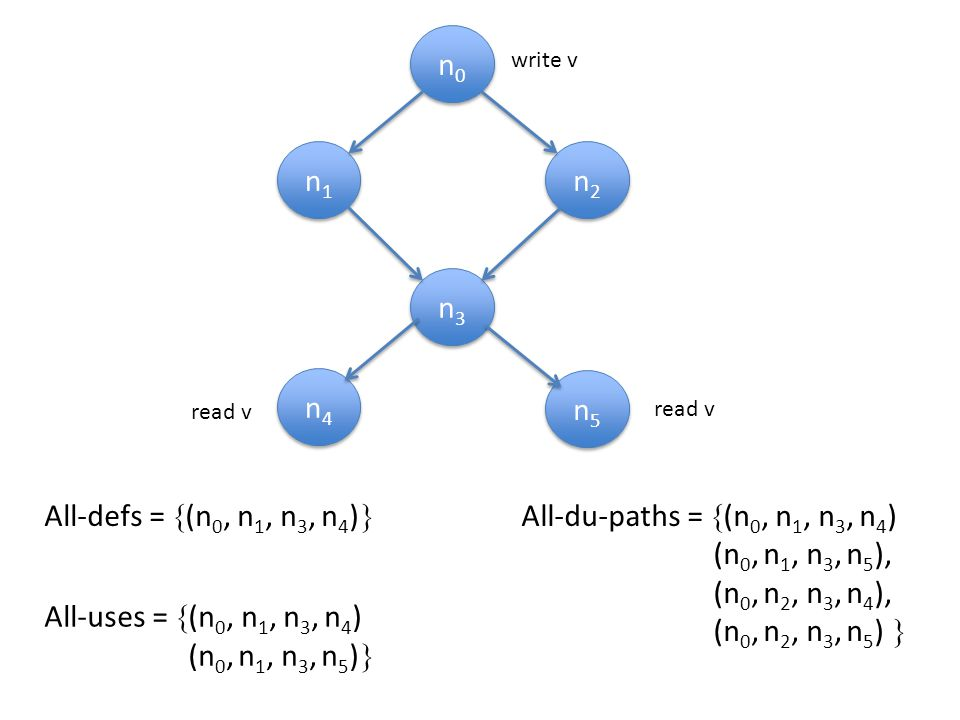 n0n0 n0n0 n1n1 n1n1 n2n2 n2n2 n3n3 n3n3 n4n4 n4n4 n5n5 n5n5 write v read v All-defs =  (n 0, n 1, n 3, n 4 )  All-uses =  (n 0, n 1, n 3, n 4 ) (n 0, n 1, n 3, n 5 )  All-du-paths =  (n 0, n 1, n 3, n 4 ) (n 0, n 1, n 3, n 5 ), (n 0, n 2, n 3, n 4 ), (n 0, n 2, n 3, n 5 ) 