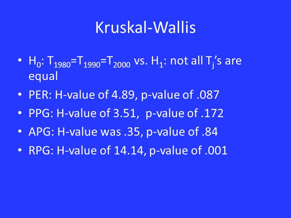 Kruskal-Wallis H 0 : T 1980 =T 1990 =T 2000 vs.
