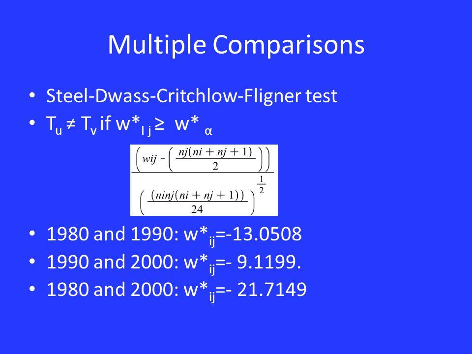 Multiple Comparisons Steel-Dwass-Critchlow-Fligner test T u ≠ T v if w* I j ≥ w* α 1980 and 1990: w* ij =-13.0508 1990 and 2000: w* ij =- 9.1199.