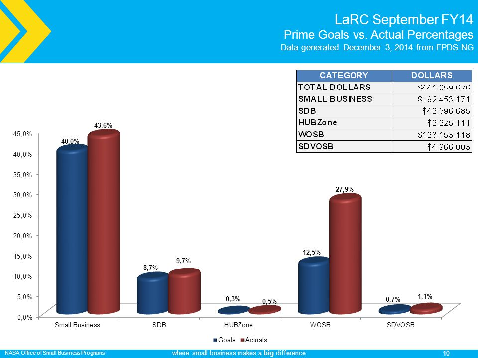NASA Office of Small Business Programs where small business makes a big difference LaRC September FY14 Prime Goals vs.