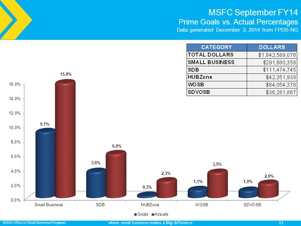 NASA Office of Small Business Programs where small business makes a big difference MSFC September FY14 Prime Goals vs.