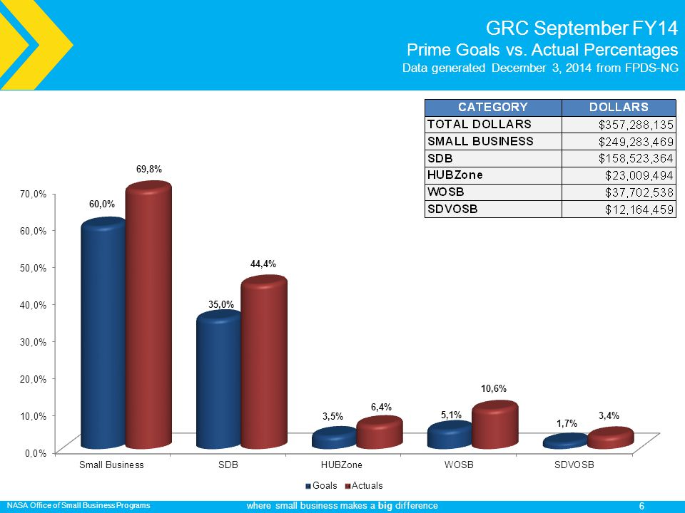 NASA Office of Small Business Programs where small business makes a big difference GRC September FY14 Prime Goals vs.