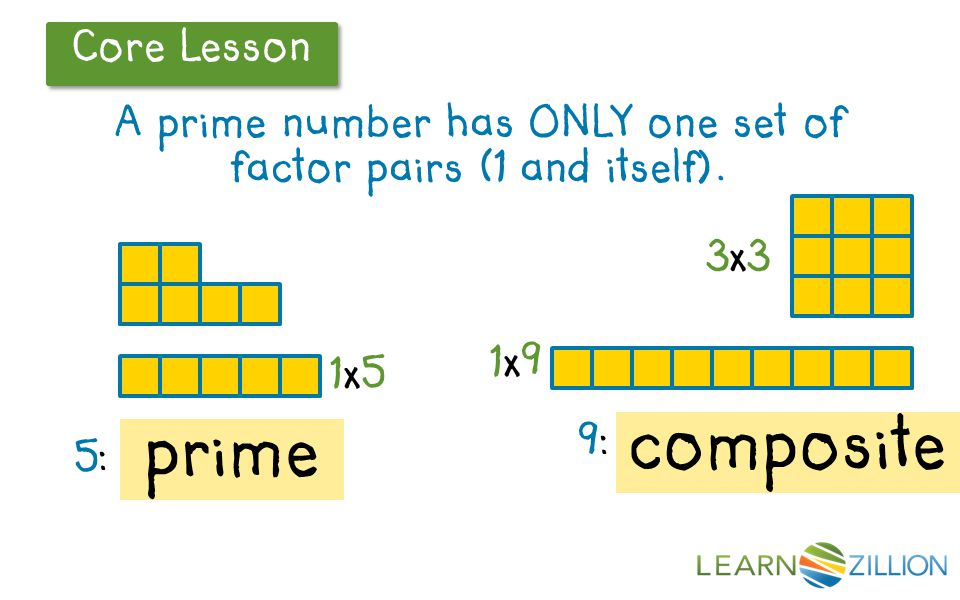 Core Lesson A prime number has ONLY one set of factor pairs (1 and itself). 5:5: 1x51x5 9:9: 1x91x9 3x33x3 prime composite