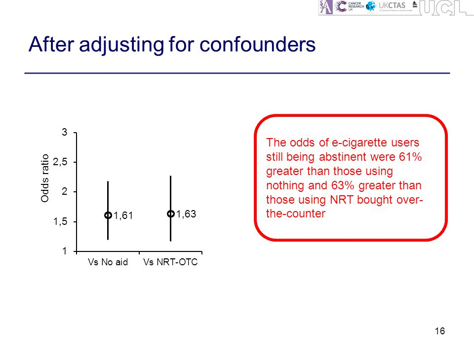 After adjusting for confounders 16 The odds of e-cigarette users still being abstinent were 61% greater than those using nothing and 63% greater than those using NRT bought over- the-counter