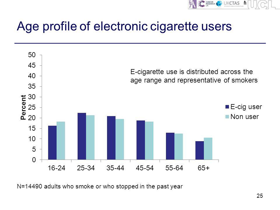 Age profile of electronic cigarette users 25 N=14490 adults who smoke or who stopped in the past year E-cigarette use is distributed across the age range and representative of smokers