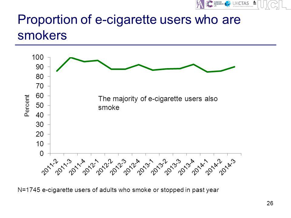 Proportion of e-cigarette users who are smokers 26 N=1745 e-cigarette users of adults who smoke or stopped in past year The majority of e-cigarette users also smoke