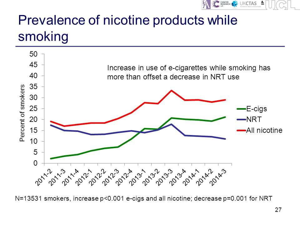 Prevalence of nicotine products while smoking 27 N=13531 smokers, increase p<0.001 e-cigs and all nicotine; decrease p=0.001 for NRT Increase in use of e-cigarettes while smoking has more than offset a decrease in NRT use
